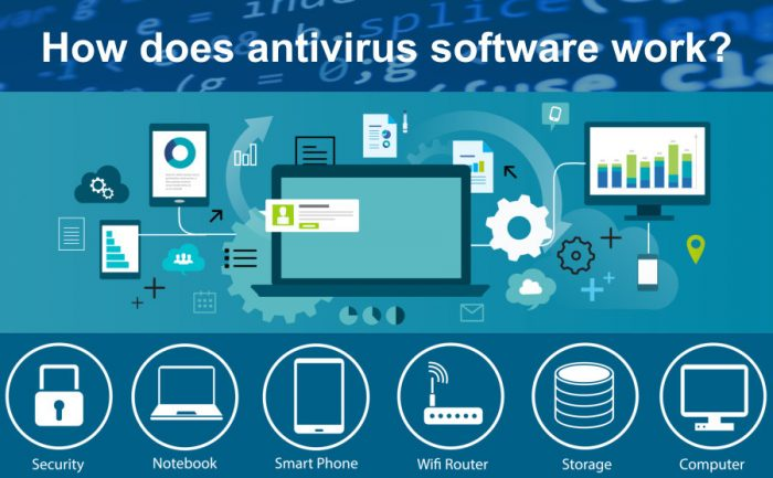 how does antivirus software work - artwork