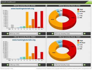 OpenVAS Sec Info vulnerability dashboard