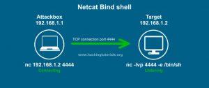Netcat bind shell