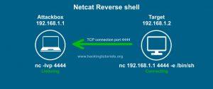 netcat-reverse-shell