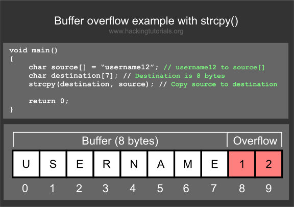 buffer overflow strcpy example