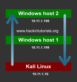 3 - Netcat Windows pivoting